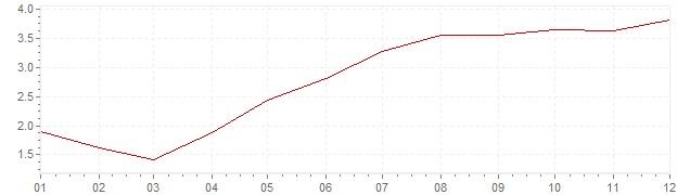 Grafico - inflazione armonizzata Portogallo 2000 (HICP)