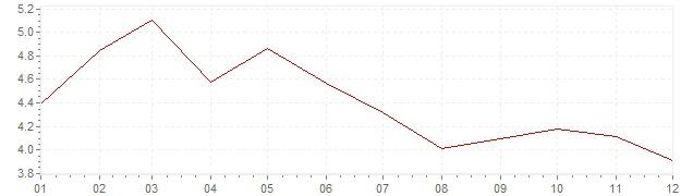 Grafico - inflazione armonizzata Portogallo 2001 (HICP)