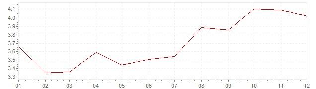 Grafico - inflazione armonizzata Portogallo 2002 (HICP)