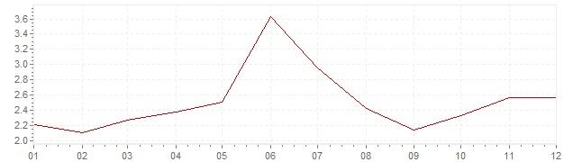 Graphik - harmonisierte Inflation Portugal 2004 (HVPI)