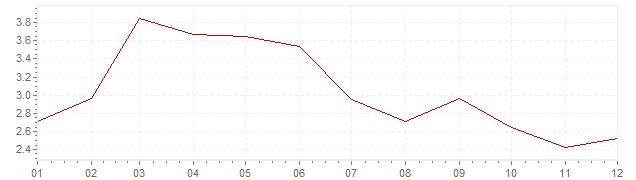 Grafico - inflazione armonizzata Portogallo 2006 (HICP)