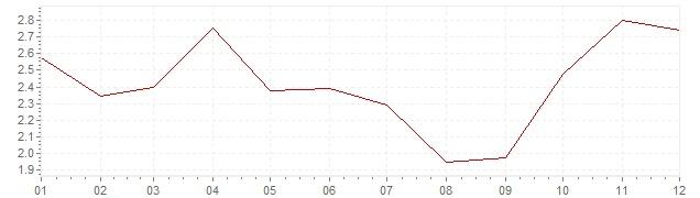 Grafico - inflazione armonizzata Portogallo 2007 (HICP)