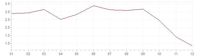 Grafico - inflazione armonizzata Portogallo 2008 (HICP)