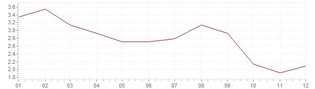 Grafico - inflazione armonizzata Portogallo 2012 (HICP)