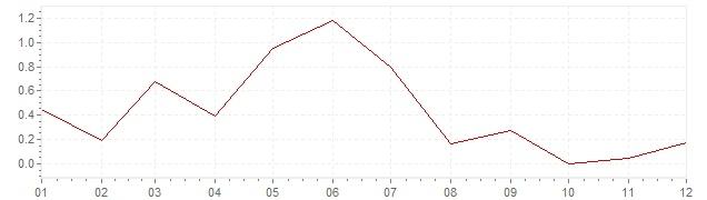 Grafico - inflazione armonizzata Portogallo 2013 (HICP)