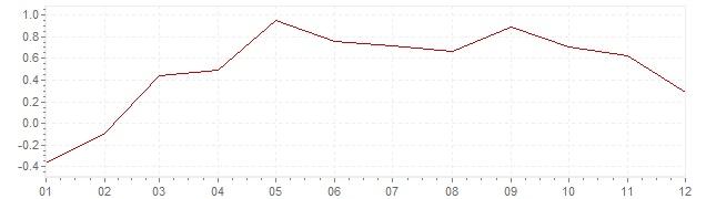 Grafico - inflazione armonizzata Portogallo 2015 (HICP)