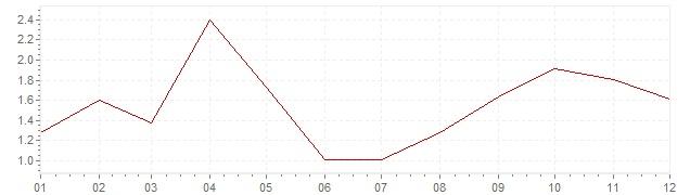Grafico - inflazione armonizzata Portogallo 2017 (HICP)