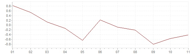 Graphik - harmonisierte Inflation Portugal 2020 (HVPI)
