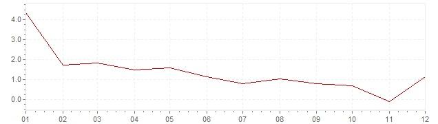 Chart - harmonised inflation Sweden 1992 (HICP)