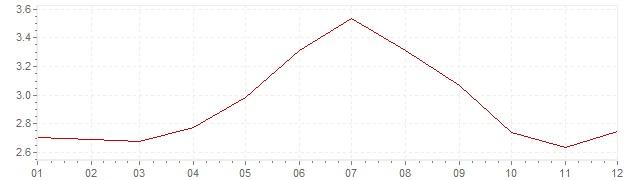 Chart - harmonised inflation Sweden 1994 (HICP)