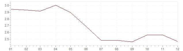 Grafico - inflazione armonizzata Svezia 1995 (HICP)