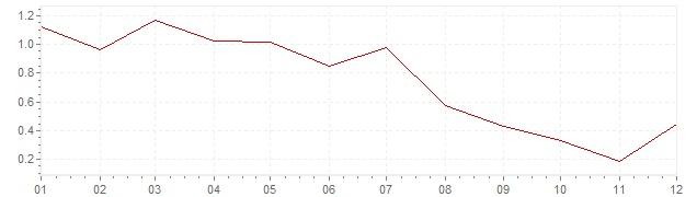 Grafico - inflazione armonizzata Svezia 1996 (HICP)