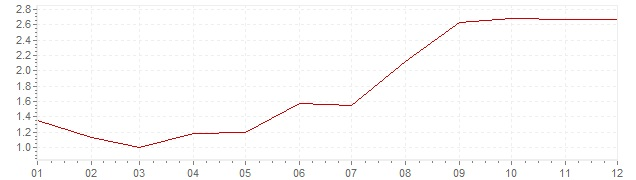 Chart - harmonised inflation Sweden 1997 (HICP)