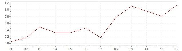 Chart - harmonised inflation Sweden 1999 (HICP)
