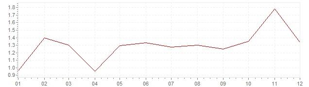 Grafico - inflazione armonizzata Svezia 2000 (HICP)