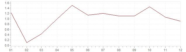 Grafico - inflazione armonizzata Svezia 2004 (HICP)