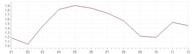 Grafico - inflazione armonizzata Svezia 2006 (HICP)