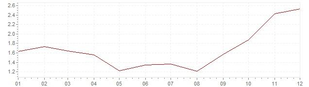 Grafico - inflazione armonizzata Svezia 2007 (HICP)