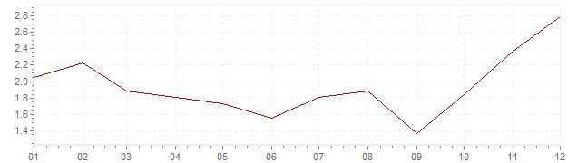 Grafico - inflazione armonizzata Svezia 2009 (HICP)