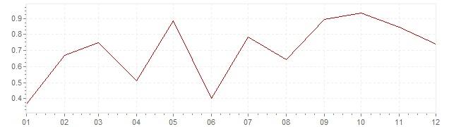 Grafico - inflazione armonizzata Svezia 2015 (HICP)