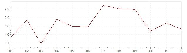 Grafico - inflazione armonizzata Svezia 2017 (HICP)