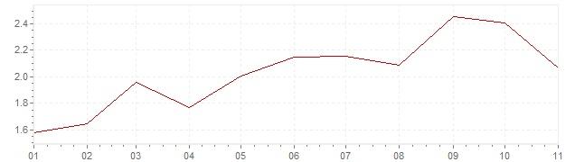 Grafico - inflazione armonizzata Svezia 2018 (HICP)