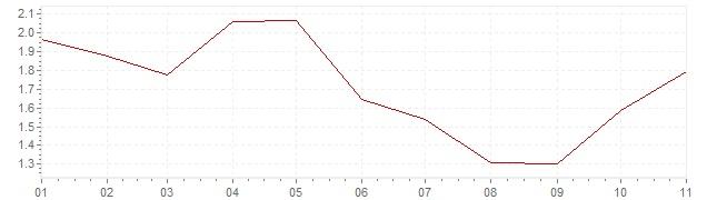 Grafico - inflazione armonizzata Svezia 2019 (HICP)