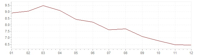 Graphik - harmonisierte Inflation Slowenien 1998 (HVPI)
