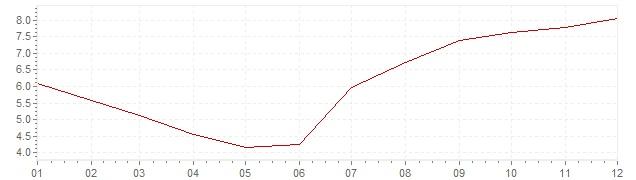 Graphik - harmonisierte Inflation Slowenien 1999 (HVPI)