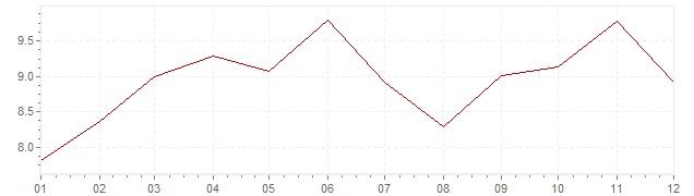 Chart - harmonised inflation Slovenia 2000 (HICP)