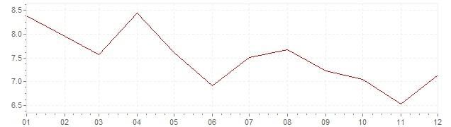 Chart - harmonised inflation Slovenia 2002 (HICP)