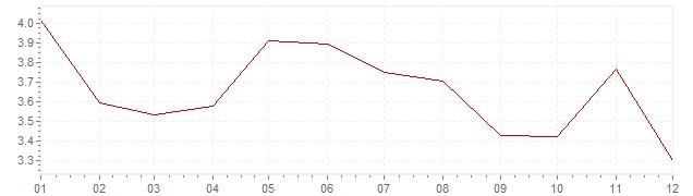 Grafiek - geharmoniseerde inflatie Slovenië 2004 (HICP)