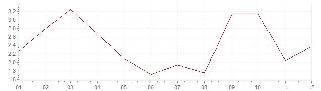 Grafiek - geharmoniseerde inflatie Slovenië 2005 (HICP)