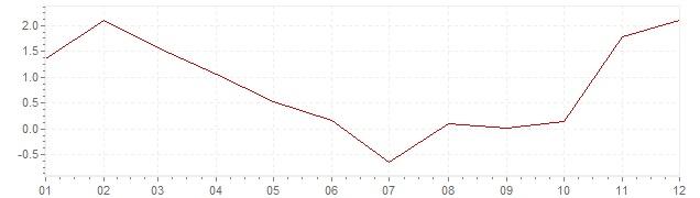 Graphik - harmonisierte Inflation Slowenien 2009 (HVPI)