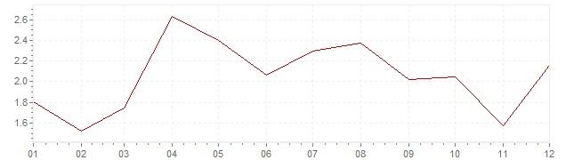 Grafico - inflazione armonizzata Slovenia 2010 (HICP)
