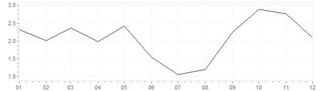 Grafiek - geharmoniseerde inflatie Slovenië 2011 (HICP)