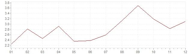 Grafiek - geharmoniseerde inflatie Slovenië 2012 (HICP)