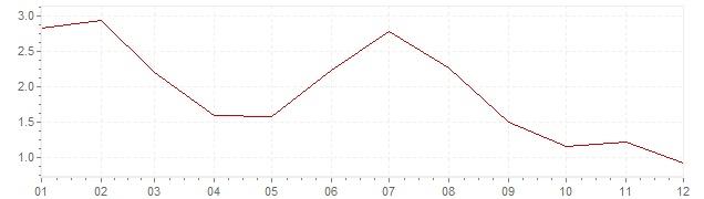 Chart - harmonised inflation Slovenia 2013 (HICP)