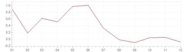 Grafiek - geharmoniseerde inflatie Slovenië 2014 (HICP)