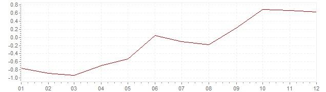 Grafiek - geharmoniseerde inflatie Slovenië 2016 (HICP)