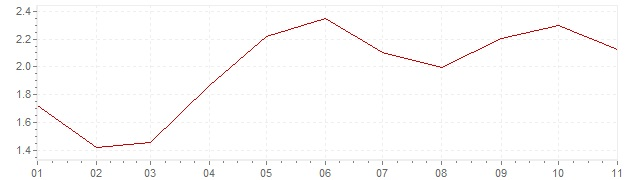 Chart - harmonised inflation Slovenia 2018 (HICP)