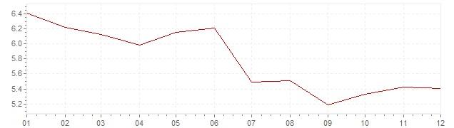 Grafico - inflazione armonizzata Repubblica Slovacca 1996 (HICP)
