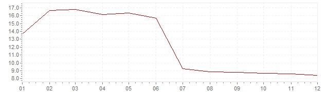 Grafiek - geharmoniseerde inflatie Slowakije 2000 (HICP)