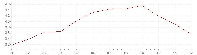 Grafico - inflazione armonizzata Repubblica Slovacca 2008 (HICP)