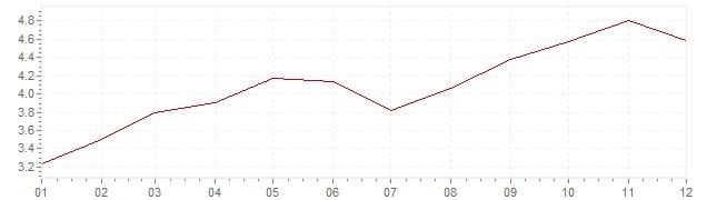 Grafiek - geharmoniseerde inflatie Slowakije 2011 (HICP)