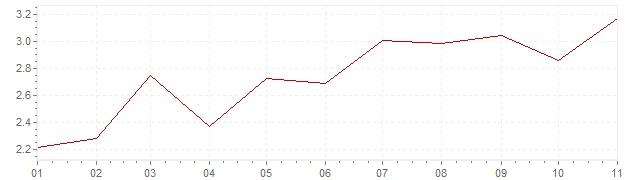 Chart - harmonised inflation Slovakia 2019 (HICP)