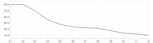Grafiek - geharmoniseerde inflatie Turkije 2002 (HICP)