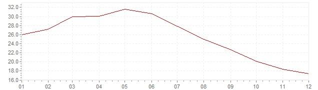 Graphik - harmonisierte Inflation Türkei 2003 (HVPI)