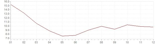 Grafiek - geharmoniseerde inflatie Turkije 2004 (HICP)