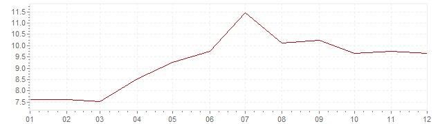 Grafiek - geharmoniseerde inflatie Turkije 2006 (HICP)